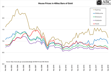 House Prices in 400oz Bars of Gold