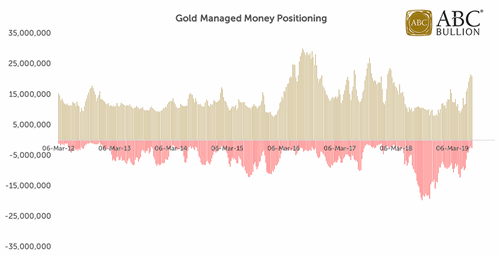 Gold Managed Money Positioning