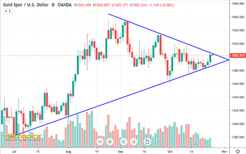 Gold Spot USD Price Chart